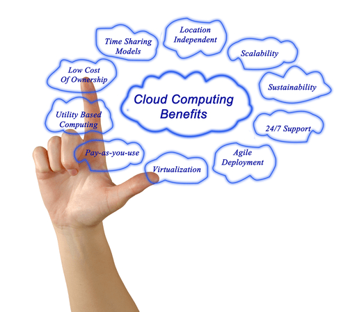 cloud hosting benefits