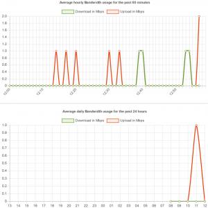 ssd servers bandwidth usage