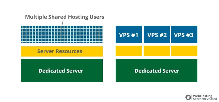 Cloud VPS or Traditional Server