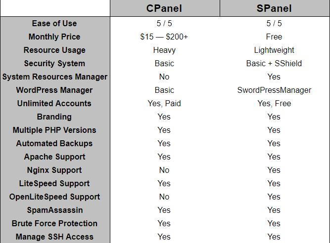 SPanel vs cPanel — a Head-to-Head Comparison