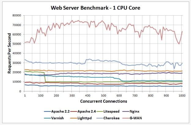 Apache Server Latest Versions and Version History