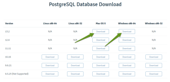 How to Manage PostgreSQL Databases and Users from the Command Line