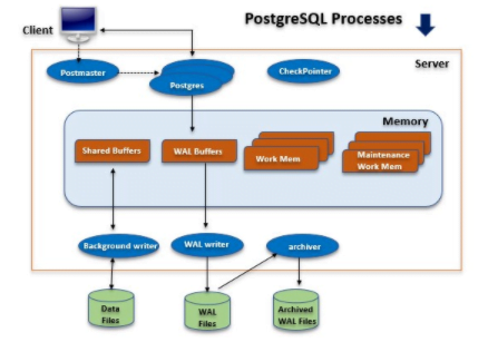 How to Determine The Size of PostgreSQL Databases and Tables