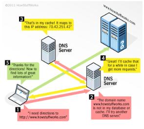 What factors affect DNS propagation time?