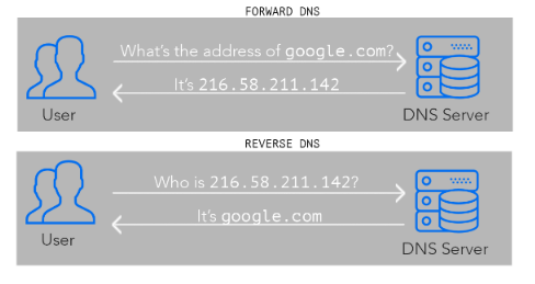 How to configure reverse DNS